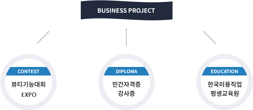 BUSINESS PROJECT
